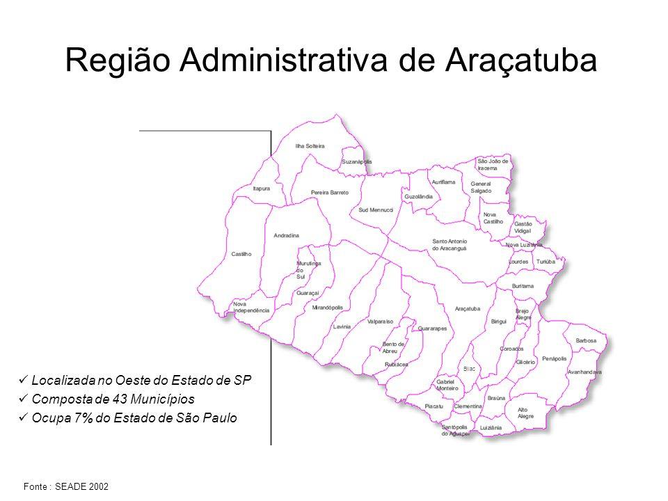 Bilac Região Administrativa de Araçatuba Localizada no Oeste do Estado de SP Composta de 43 Municípios Ocupa 7% do Estado de São Paulo Fonte : SEADE 2