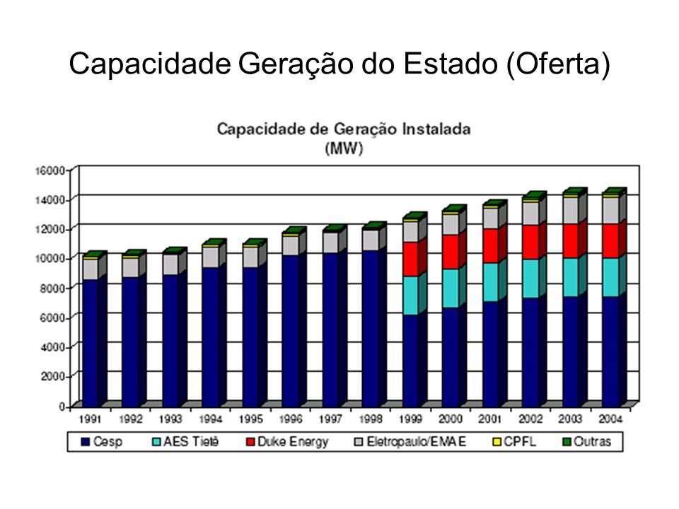 Região Administrativa de Araçatuba em 1991 menores de 15 anos 30% de 15 á 24 anos19% de 25 á 59 anos42% mais de 60 anos 9% em 2002 menores de 15 anos 23% de 15 á 24 anos18% de 25 á 59 anos47% mais de 60 anos12% 98 Homens para cada 100 Mulheres.