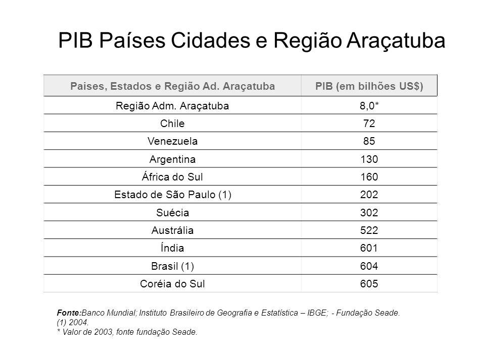 Paises, Estados e Região Ad. AraçatubaPIB (em bilhões US$) Região Adm. Araçatuba8,0* Chile72 Venezuela85 Argentina130 África do Sul160 Estado de São P