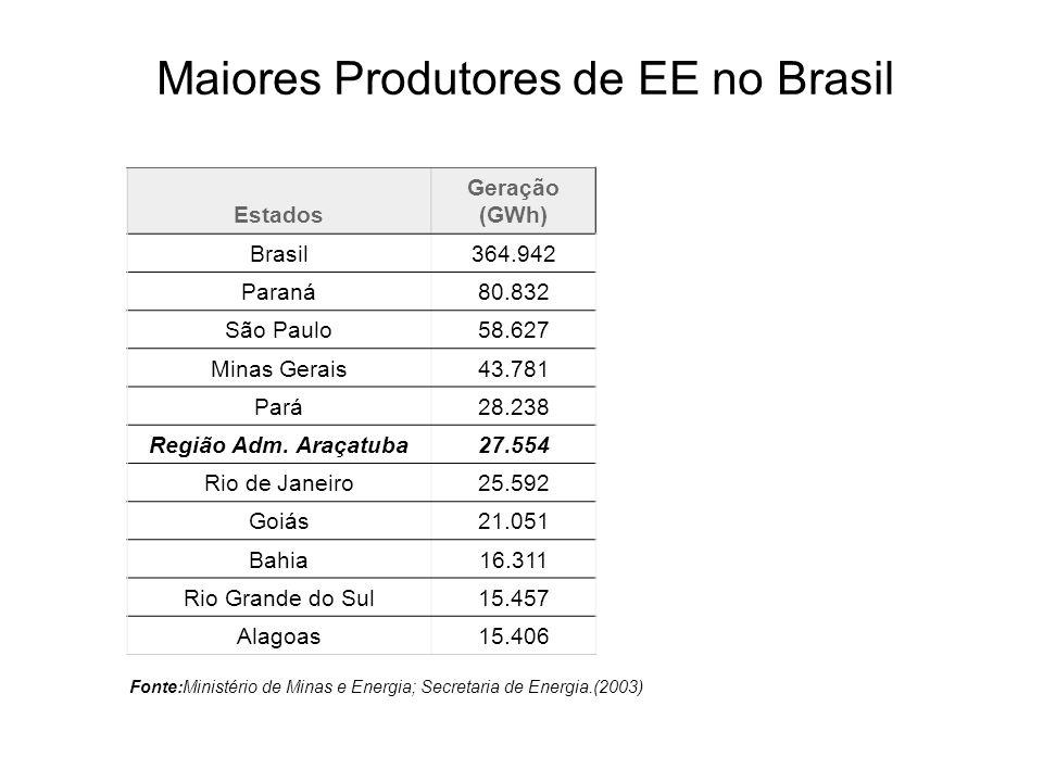 Estados Geração (GWh) Brasil364.942 Paraná80.832 São Paulo58.627 Minas Gerais43.781 Pará28.238 Região Adm. Araçatuba27.554 Rio de Janeiro25.592 Goiás2