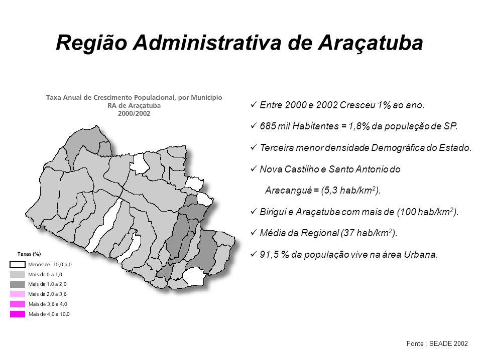 Região Administrativa de Araçatuba Entre 2000 e 2002 Cresceu 1% ao ano. 685 mil Habitantes = 1,8% da população de SP. Terceira menor densidade Demográ