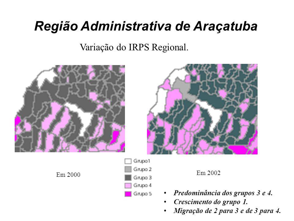 Região Administrativa de Araçatuba Em 2000 Em 2002 Predominância dos grupos 3 e 4. Crescimento do grupo 1. Migração de 2 para 3 e de 3 para 4. Variaçã