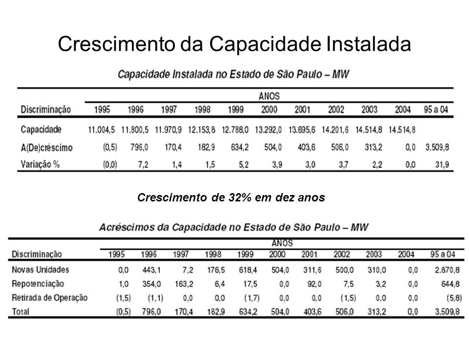 Crescimento da Capacidade Instalada Crescimento de 32% em dez anos