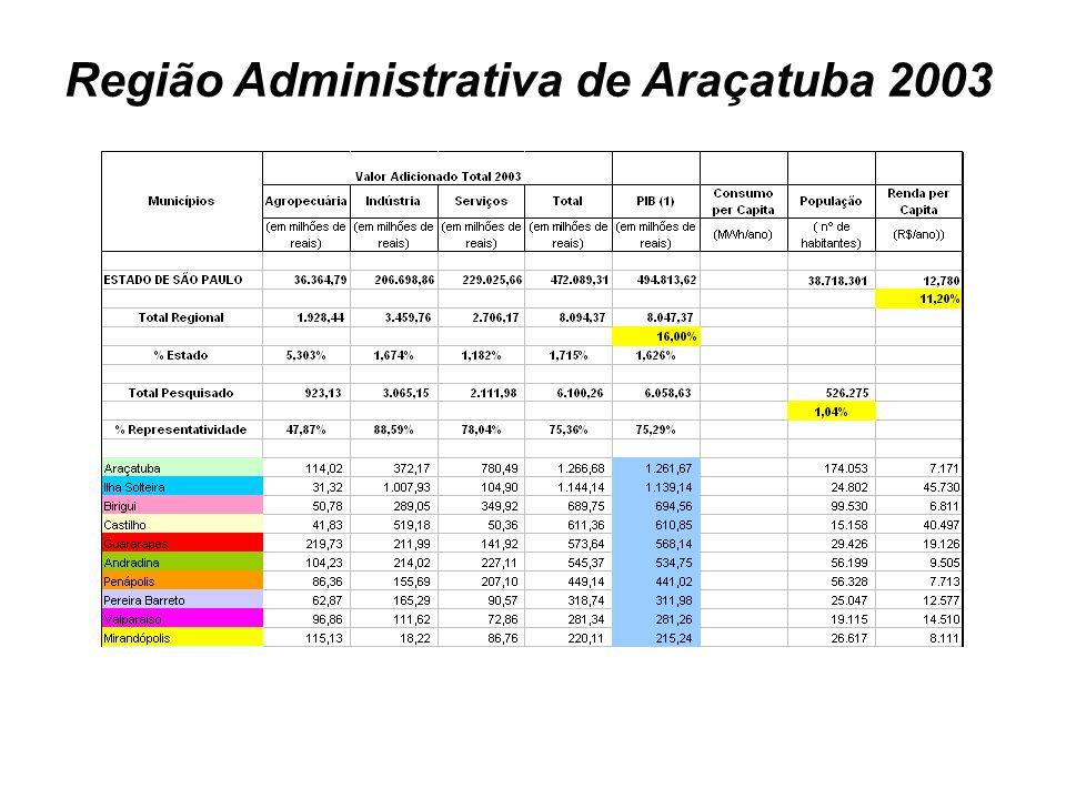 Região Administrativa de Araçatuba 2003