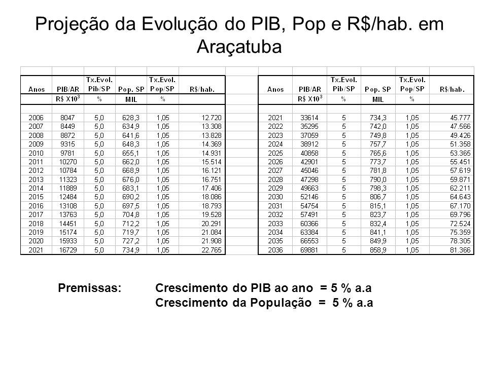 Projeção da Evolução do PIB, Pop e R$/hab. em Araçatuba Premissas: Crescimento do PIB ao ano = 5 % a.a Crescimento da População = 5 % a.a