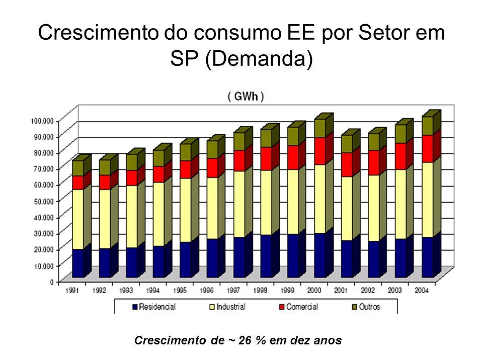 Crescimento do consumo EE por Setor em SP (Demanda) Crescimento de ~ 26 % em dez anos