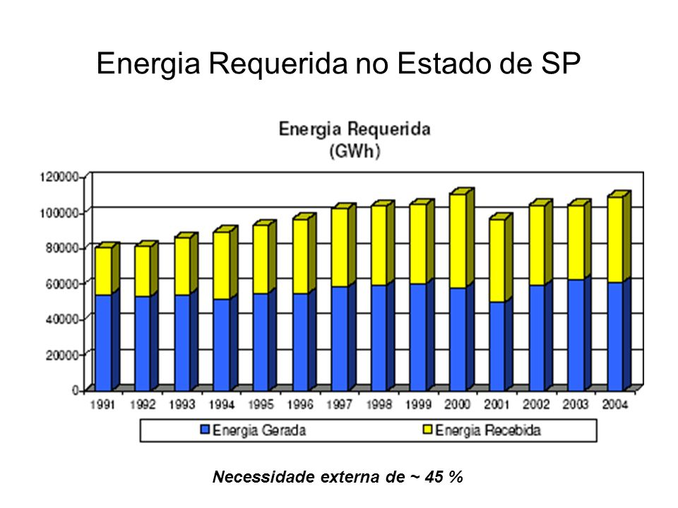 Variação da Matriz Energética Paulista Nota-se: A redução da participação dos Derivados de Petróleo.