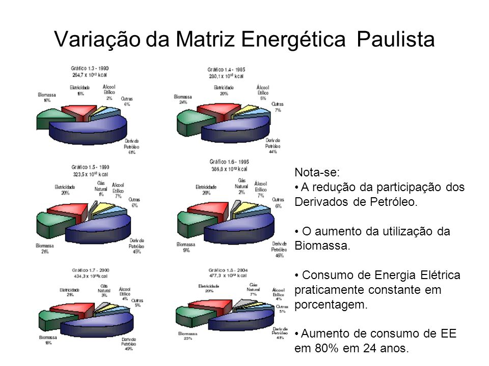 Variação da Matriz Energética Paulista Nota-se: A redução da participação dos Derivados de Petróleo. O aumento da utilização da Biomassa. Consumo de E