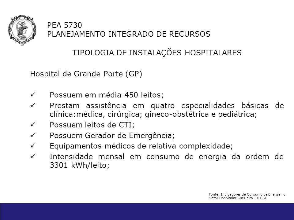 PEA 5730 PLANEJAMENTO INTEGRADO DE RECURSOS TIPOLOGIA DE INSTALAÇÕES HOSPITALARES Hospital de Grande Porte (GP) Possuem em média 450 leitos; Prestam a