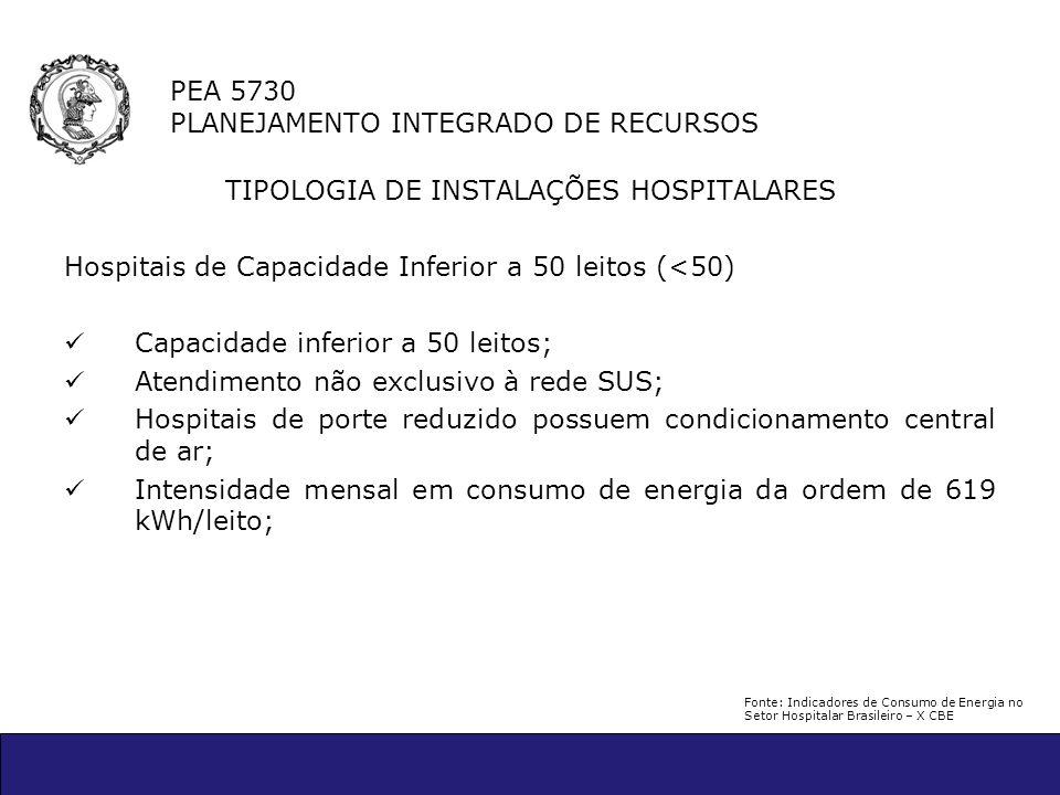 PEA 5730 PLANEJAMENTO INTEGRADO DE RECURSOS TIPOLOGIA DE INSTALAÇÕES HOSPITALARES Hospitais de Capacidade Inferior a 50 leitos (<50) Capacidade inferi