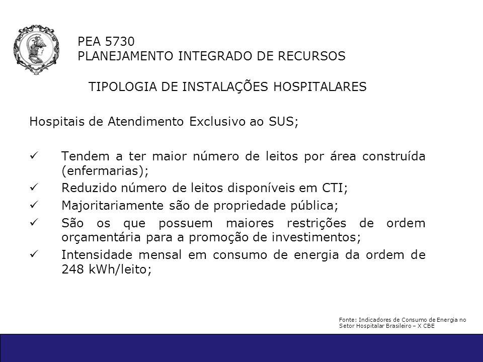 PEA 5730 PLANEJAMENTO INTEGRADO DE RECURSOS TIPOLOGIA DE INSTALAÇÕES HOSPITALARES Hospitais de Atendimento Exclusivo ao SUS; Tendem a ter maior número