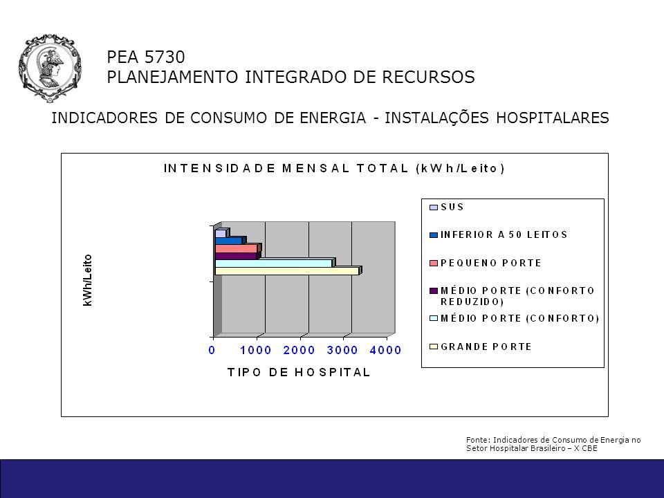 PEA 5730 PLANEJAMENTO INTEGRADO DE RECURSOS INDICADORES DE CONSUMO DE ENERGIA - INSTALAÇÕES HOSPITALARES Fonte: Indicadores de Consumo de Energia no S
