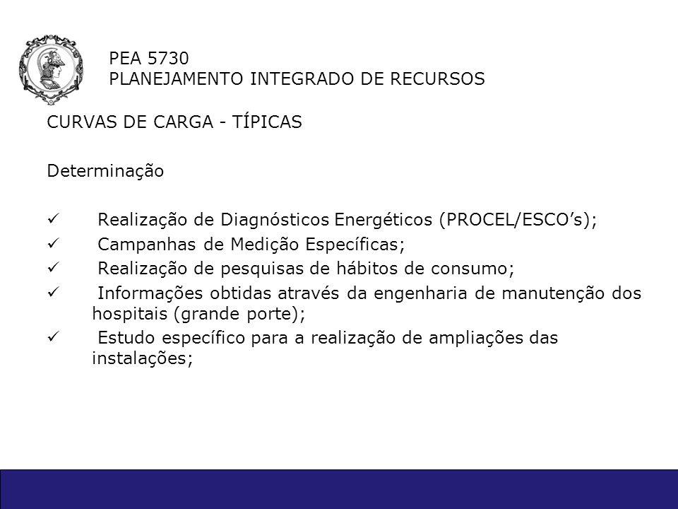 PEA 5730 PLANEJAMENTO INTEGRADO DE RECURSOS CURVAS DE CARGA - TÍPICAS Determinação Realização de Diagnósticos Energéticos (PROCEL/ESCOs); Campanhas de