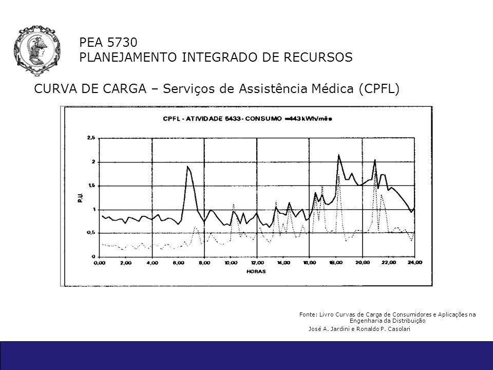 PEA 5730 PLANEJAMENTO INTEGRADO DE RECURSOS CURVA DE CARGA – Serviços de Assistência Médica (CPFL) Fonte: Livro Curvas de Carga de Consumidores e Apli