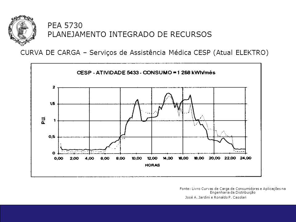 PEA 5730 PLANEJAMENTO INTEGRADO DE RECURSOS CURVA DE CARGA – Serviços de Assistência Médica CESP (Atual ELEKTRO) Fonte: Livro Curvas de Carga de Consu