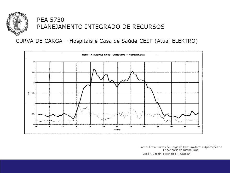 PEA 5730 PLANEJAMENTO INTEGRADO DE RECURSOS CURVA DE CARGA – Hospitais e Casa de Saúde CESP (Atual ELEKTRO) Fonte: Livro Curvas de Carga de Consumidor