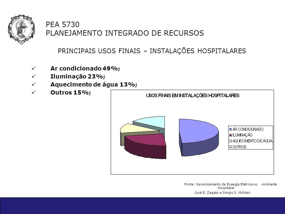 PEA 5730 PLANEJAMENTO INTEGRADO DE RECURSOS PRINCIPAIS USOS FINAIS – INSTALAÇÕES HOSPITALARES Ar condicionado 49%; Iluminação 23%; Aquecimento de água