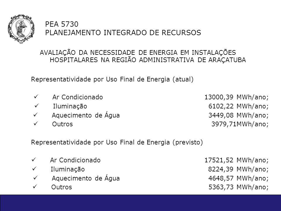 PEA 5730 PLANEJAMENTO INTEGRADO DE RECURSOS AVALIAÇÃO DA NECESSIDADE DE ENERGIA EM INSTALAÇÕES HOSPITALARES NA REGIÃO ADMINISTRATIVA DE ARAÇATUBA Repr