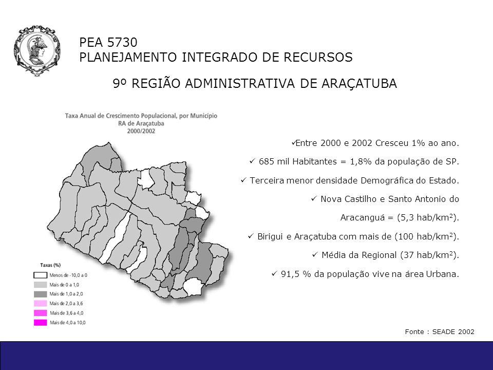 PEA 5730 PLANEJAMENTO INTEGRADO DE RECURSOS 9º REGIÃO ADMINISTRATIVA DE ARAÇATUBA Entre 2000 e 2002 Cresceu 1% ao ano. 685 mil Habitantes = 1,8% da po