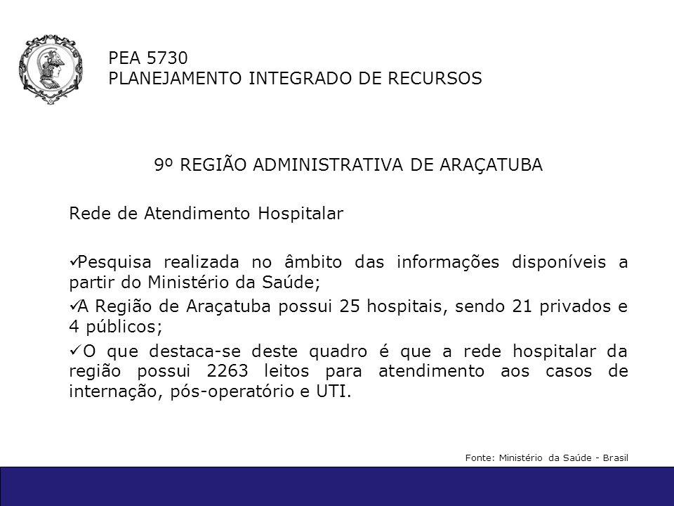 PEA 5730 PLANEJAMENTO INTEGRADO DE RECURSOS 9º REGIÃO ADMINISTRATIVA DE ARAÇATUBA Rede de Atendimento Hospitalar Pesquisa realizada no âmbito das info