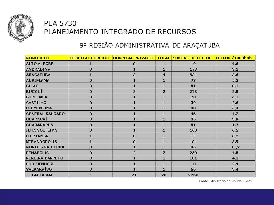 PEA 5730 PLANEJAMENTO INTEGRADO DE RECURSOS 9º REGIÃO ADMINISTRATIVA DE ARAÇATUBA Fonte: Ministério da Saúde - Brasil