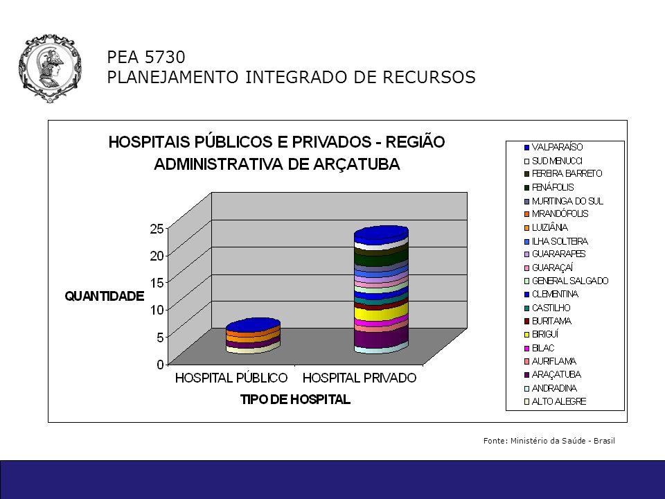 PEA 5730 PLANEJAMENTO INTEGRADO DE RECURSOS Fonte: Ministério da Saúde - Brasil