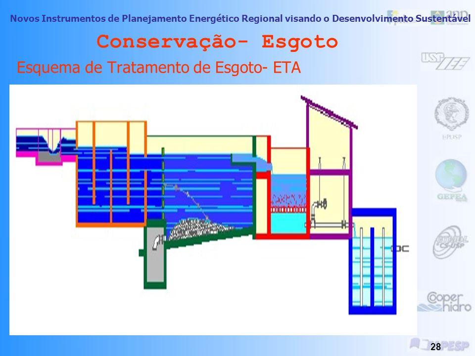 Novos Instrumentos de Planejamento Energético Regional visando o Desenvolvimento Sustentável 27 Conservação- Esgoto Esgoto: é o termo usado para as ág