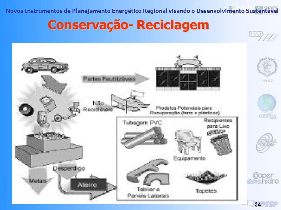 Novos Instrumentos de Planejamento Energético Regional visando o Desenvolvimento Sustentável 33 Conservação Industriais: -Resíduos classe I (perigosos