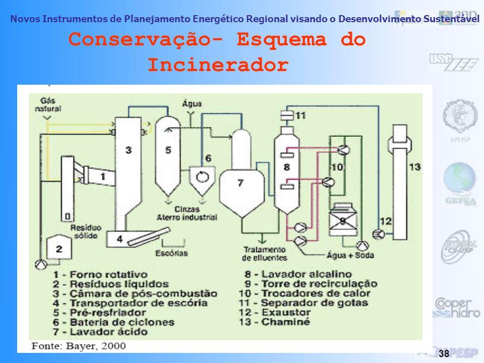 Novos Instrumentos de Planejamento Energético Regional visando o Desenvolvimento Sustentável 37 Conservação De serviços de Saúde: resíduos produzidos