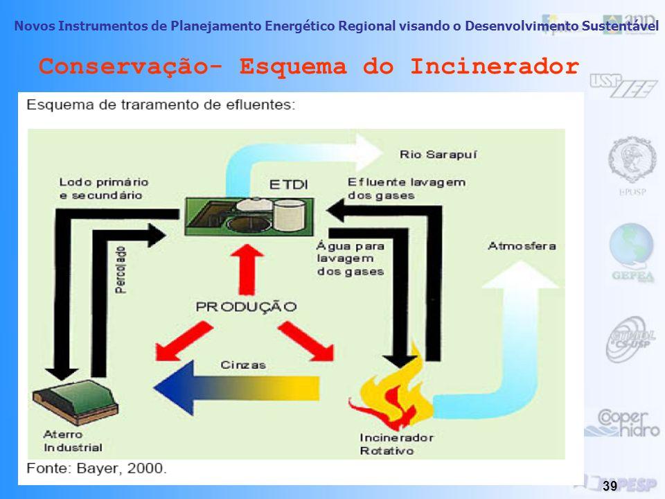 Novos Instrumentos de Planejamento Energético Regional visando o Desenvolvimento Sustentável 38 Conservação- Esquema do Incinerador