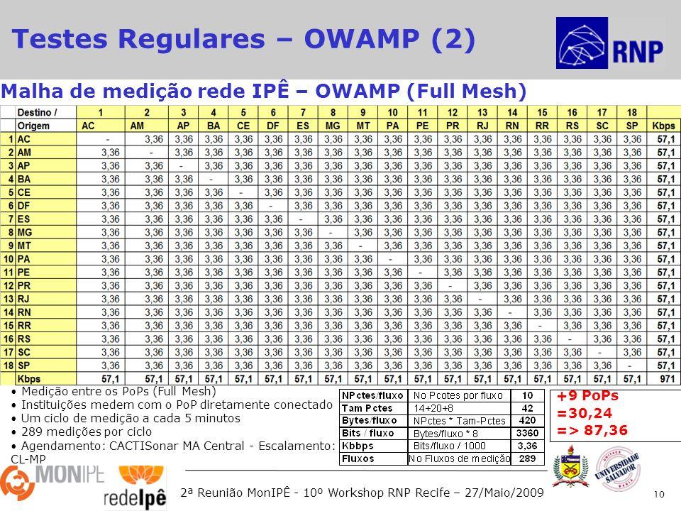 2ª Reunião MonIPÊ - 10º Workshop RNP Recife – 27/Maio/2009 10 Malha de medição rede IPÊ – OWAMP (Full Mesh) Medição entre os PoPs (Full Mesh) Instituições medem com o PoP diretamente conectado Um ciclo de medição a cada 5 minutos 289 medições por ciclo Agendamento: CACTISonar MA Central - Escalamento: CL-MP Testes Regulares – OWAMP (2) +9 PoPs =30,24 => 87,36