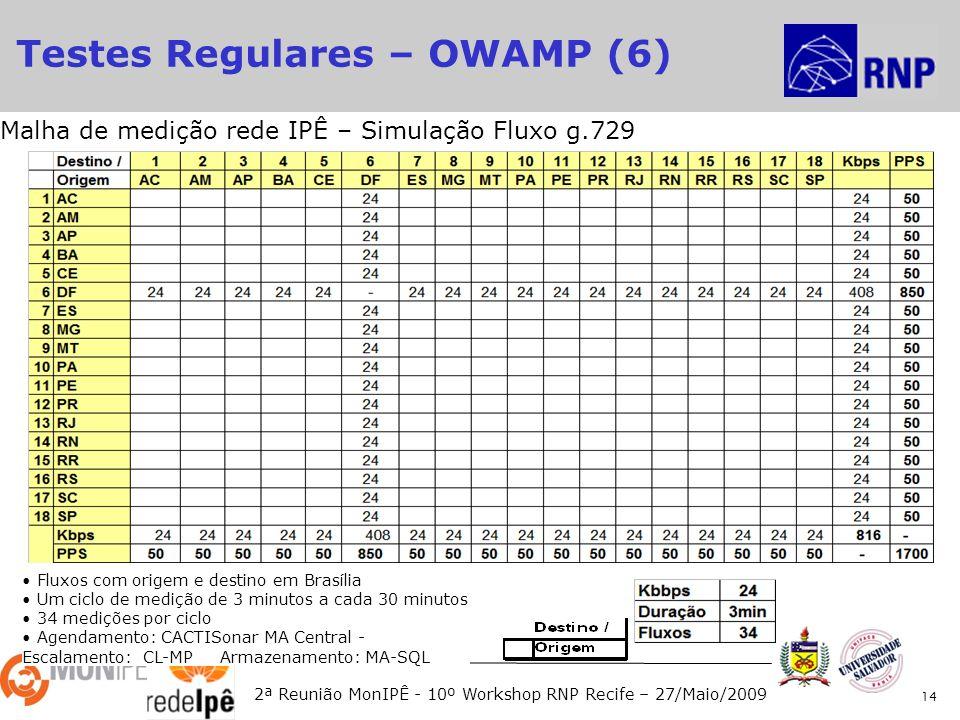 2ª Reunião MonIPÊ - 10º Workshop RNP Recife – 27/Maio/2009 14 Fluxos com origem e destino em Brasília Um ciclo de medição de 3 minutos a cada 30 minutos 34 medições por ciclo Agendamento: CACTISonar MA Central - Escalamento: CL-MP Armazenamento: MA-SQL Malha de medição rede IPÊ – Simulação Fluxo g.729 Testes Regulares – OWAMP (6)
