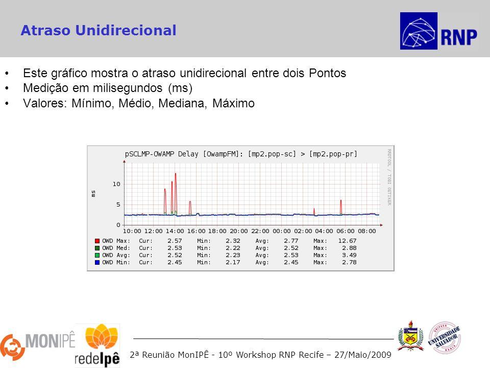2ª Reunião MonIPÊ - 10º Workshop RNP Recife – 27/Maio/2009 Atraso Unidirecional Este gráfico mostra o atraso unidirecional entre dois Pontos Medição em milisegundos (ms) Valores: Mínimo, Médio, Mediana, Máximo