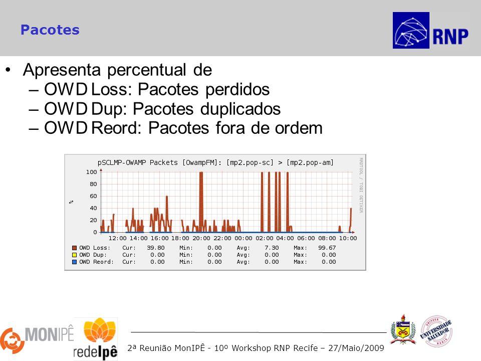 2ª Reunião MonIPÊ - 10º Workshop RNP Recife – 27/Maio/2009 Pacotes Apresenta percentual de –OWD Loss: Pacotes perdidos –OWD Dup: Pacotes duplicados –OWD Reord: Pacotes fora de ordem