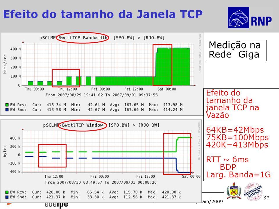 2ª Reunião MonIPÊ - 10º Workshop RNP Recife – 27/Maio/2009 Efeito do tamanho da janela TCP na Vazão 64KB=42Mbps 75KB=100Mbps 420K=413Mbps RTT ~ 6ms BDP Larg.