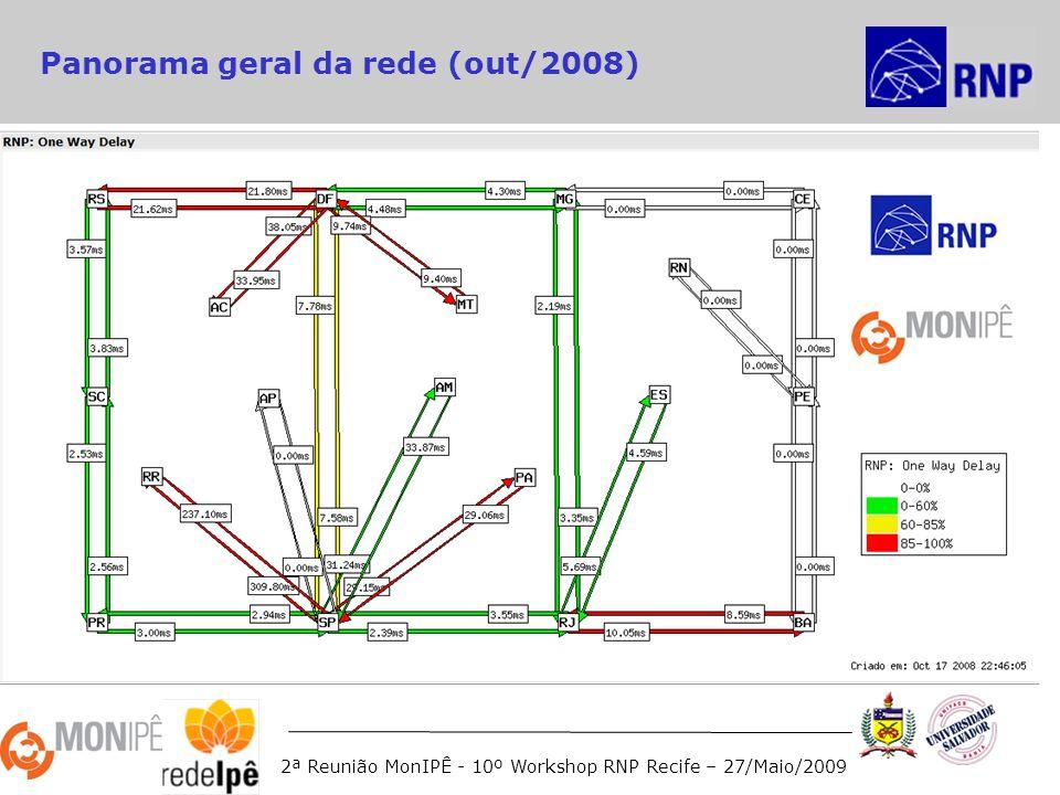 2ª Reunião MonIPÊ - 10º Workshop RNP Recife – 27/Maio/2009 Panorama geral da rede (out/2008)