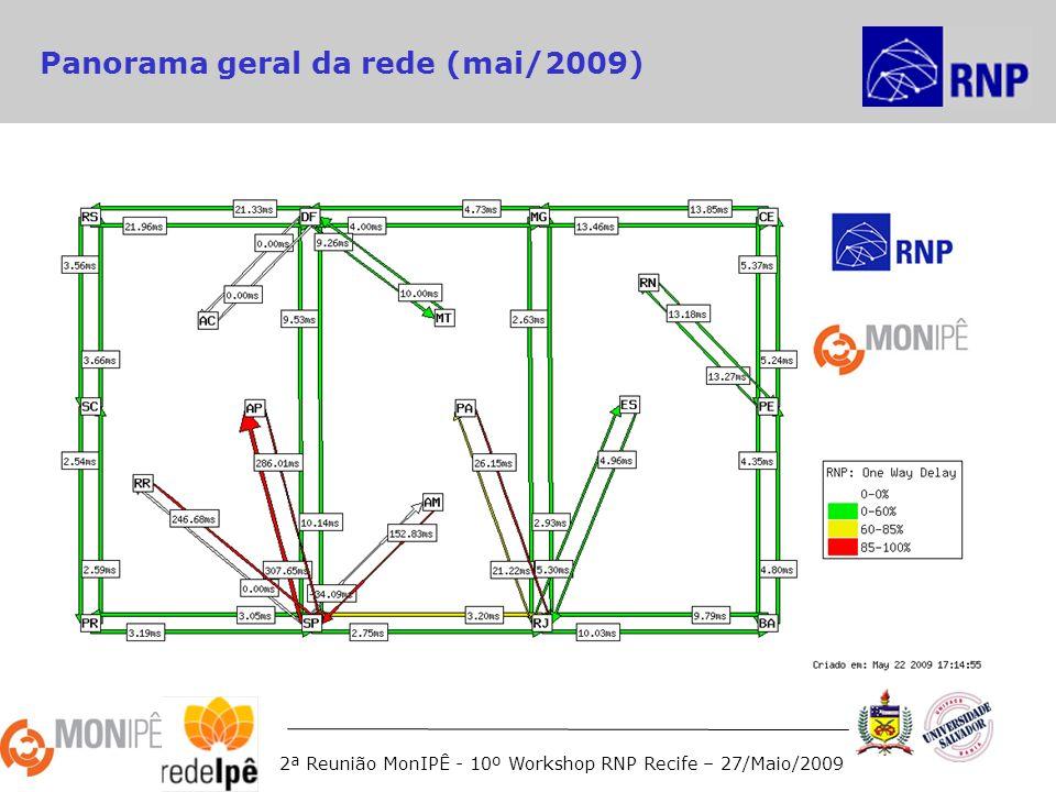 2ª Reunião MonIPÊ - 10º Workshop RNP Recife – 27/Maio/2009 Panorama geral da rede (mai/2009)