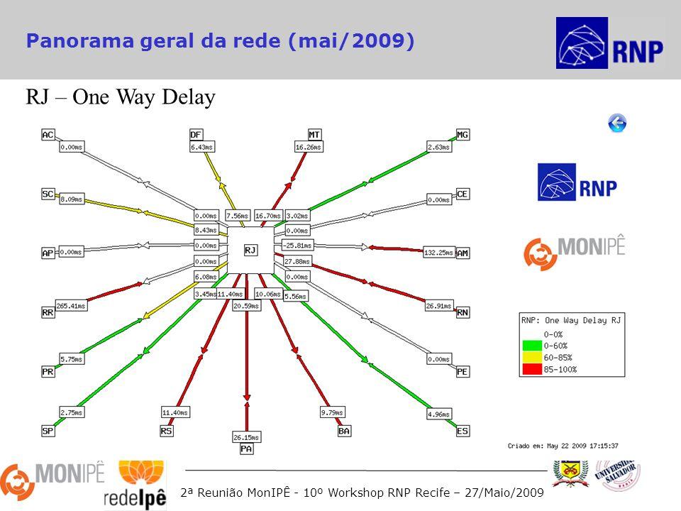 2ª Reunião MonIPÊ - 10º Workshop RNP Recife – 27/Maio/2009 Panorama geral da rede (mai/2009) RJ – One Way Delay