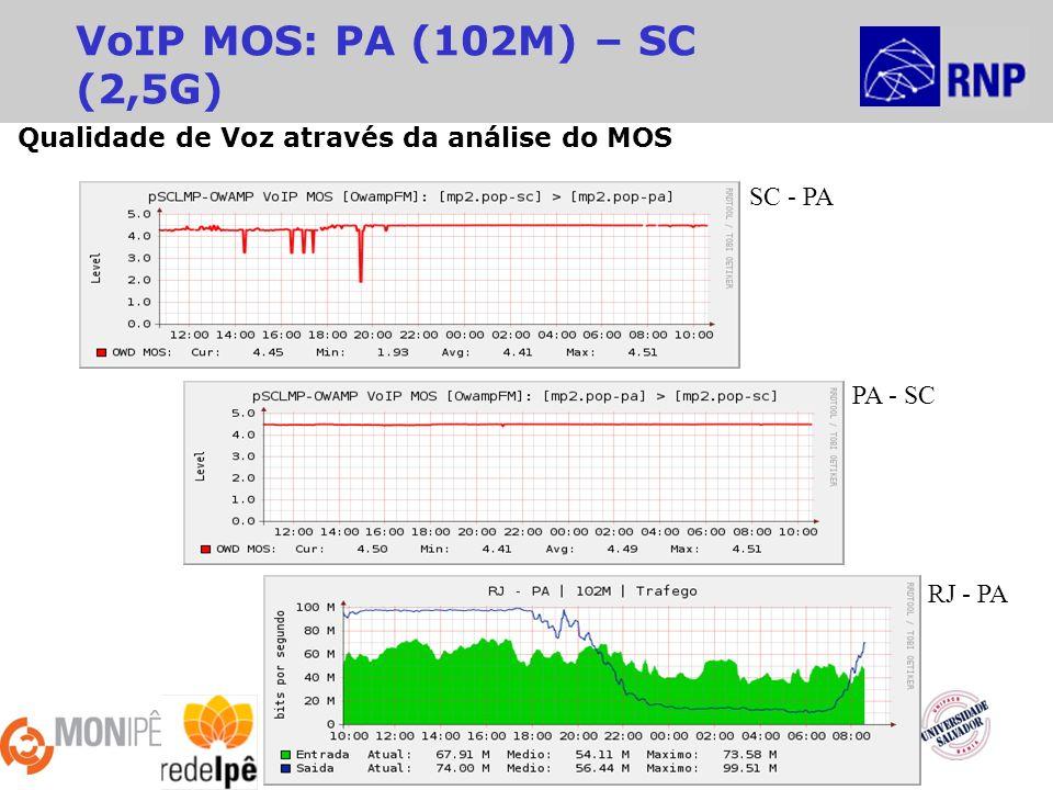 2ª Reunião MonIPÊ - 10º Workshop RNP Recife – 27/Maio/2009 VoIP MOS: PA (102M) – SC (2,5G) RJ - PA SC - PA PA - SC Qualidade de Voz através da análise do MOS