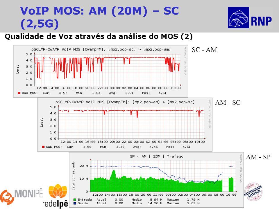 2ª Reunião MonIPÊ - 10º Workshop RNP Recife – 27/Maio/2009 VoIP MOS: AM (20M) – SC (2,5G) AM - SP SC - AM AM - SC Qualidade de Voz através da análise do MOS (2)