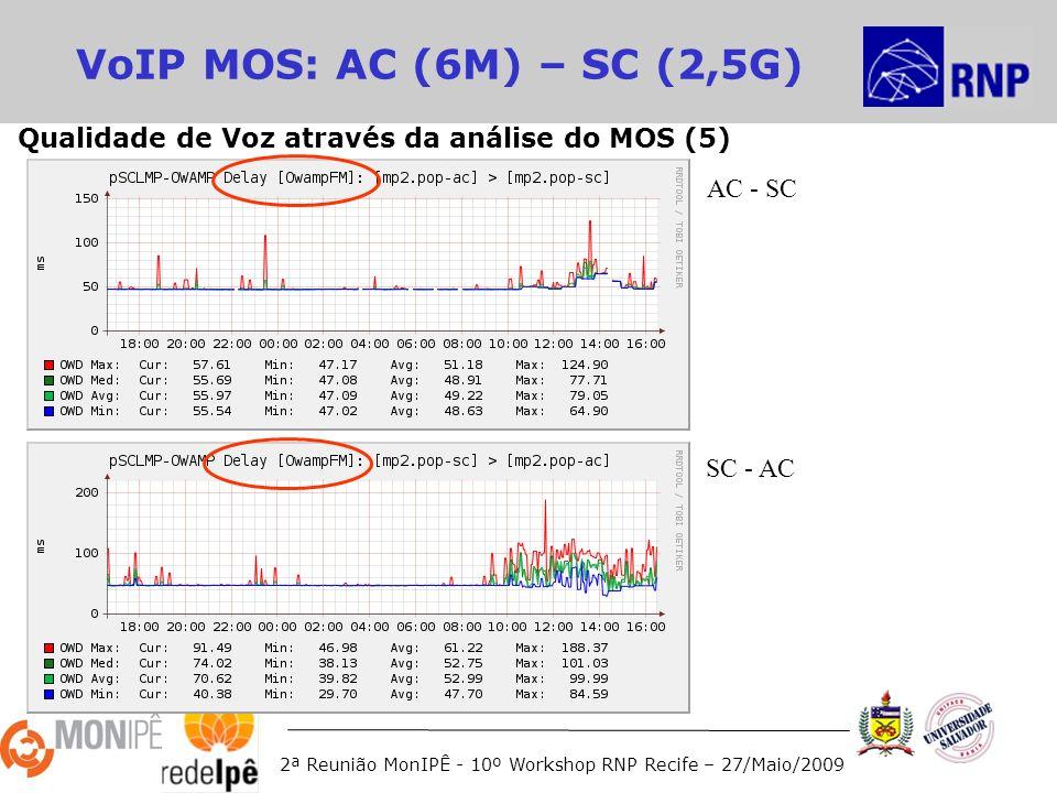 2ª Reunião MonIPÊ - 10º Workshop RNP Recife – 27/Maio/2009 VoIP MOS: AC (6M) – SC (2,5G) AC - SC SC - AC Qualidade de Voz através da análise do MOS (5)