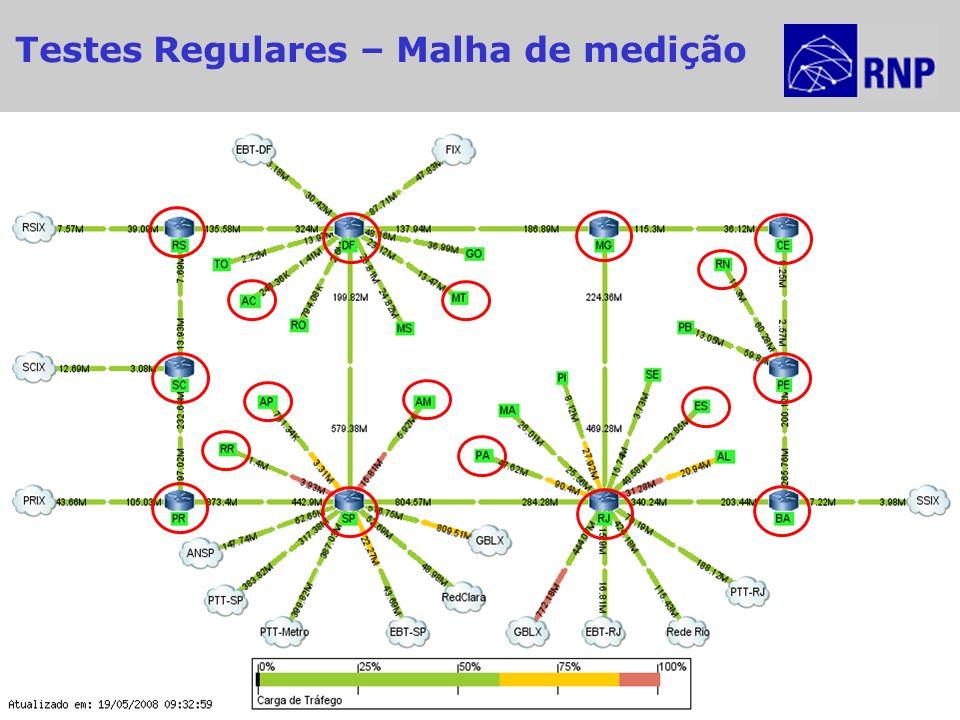 2ª Reunião MonIPÊ - 10º Workshop RNP Recife – 27/Maio/2009 8 Testes Regulares – Malha de medição