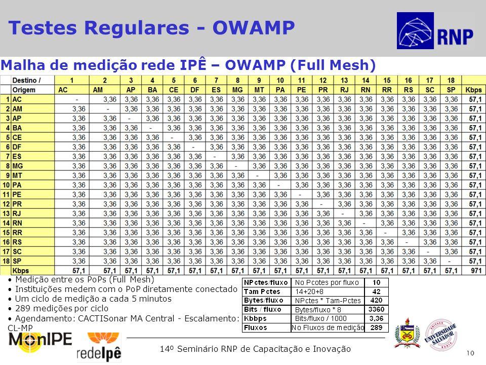 14º Seminário RNP de Capacitação e Inovação 10 Malha de medição rede IPÊ – OWAMP (Full Mesh) Medição entre os PoPs (Full Mesh) Instituições medem com