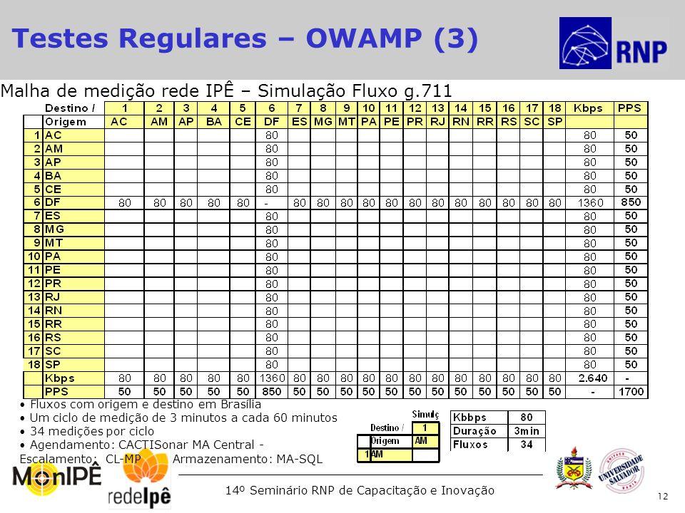 14º Seminário RNP de Capacitação e Inovação 12 Malha de medição rede IPÊ – Simulação Fluxo g.711 Fluxos com origem e destino em Brasília Um ciclo de m