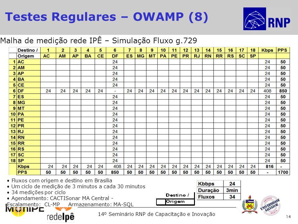14º Seminário RNP de Capacitação e Inovação 14 Fluxos com origem e destino em Brasília Um ciclo de medição de 3 minutos a cada 30 minutos 34 medições