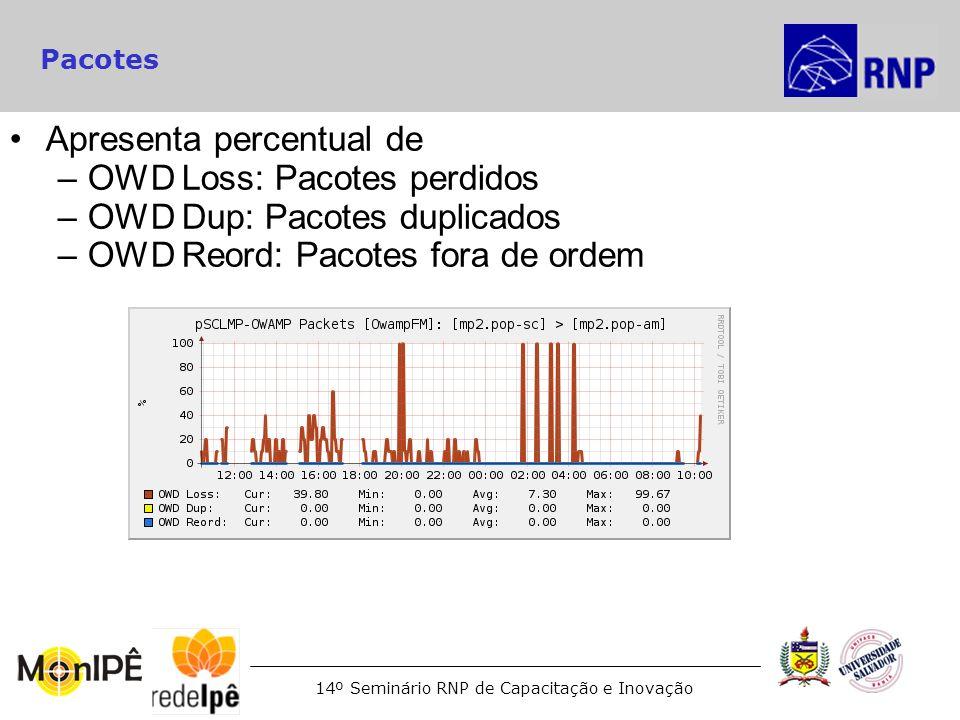 14º Seminário RNP de Capacitação e Inovação Pacotes Apresenta percentual de –OWD Loss: Pacotes perdidos –OWD Dup: Pacotes duplicados –OWD Reord: Pacot