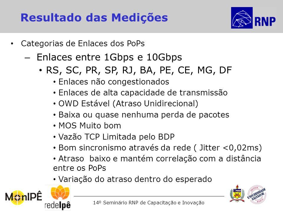 14º Seminário RNP de Capacitação e Inovação Resultado das Medições Categorias de Enlaces dos PoPs – Enlaces entre 1Gbps e 10Gbps RS, SC, PR, SP, RJ, B