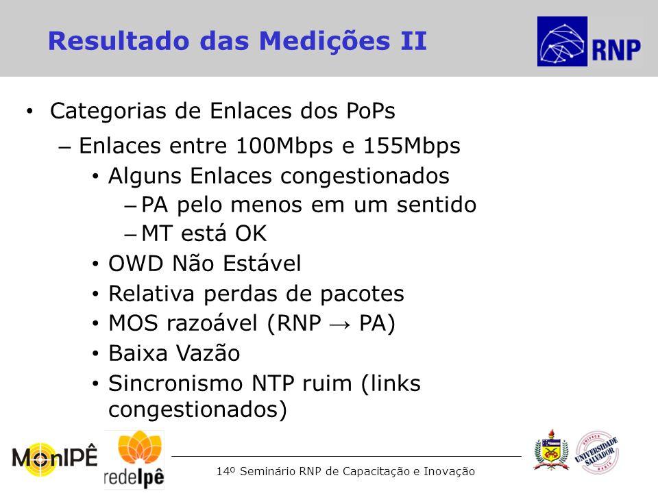 14º Seminário RNP de Capacitação e Inovação Resultado das Medições II Categorias de Enlaces dos PoPs – Enlaces entre 100Mbps e 155Mbps Alguns Enlaces