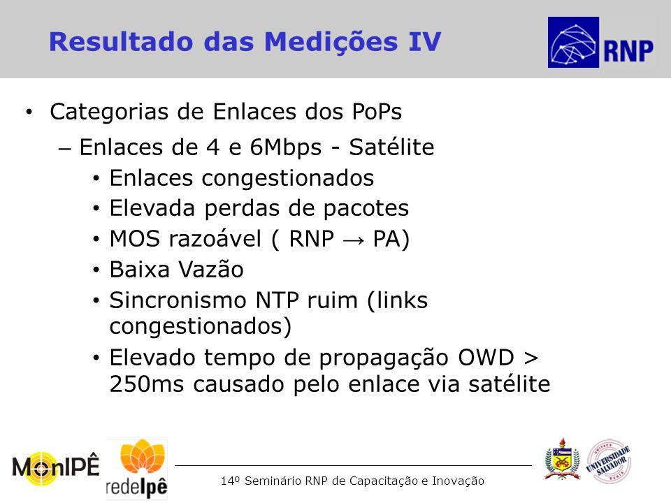 14º Seminário RNP de Capacitação e Inovação Resultado das Medições IV Categorias de Enlaces dos PoPs – Enlaces de 4 e 6Mbps - Satélite Enlaces congest