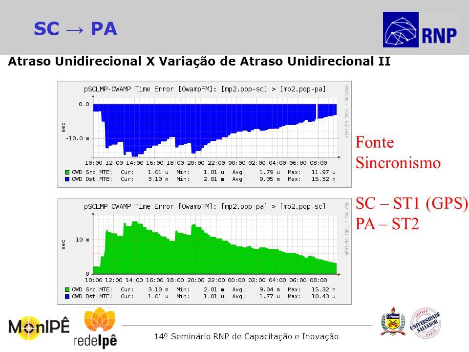 14º Seminário RNP de Capacitação e Inovação SC PA Fonte Sincronismo SC – ST1 (GPS) PA – ST2 Atraso Unidirecional X Variação de Atraso Unidirecional II